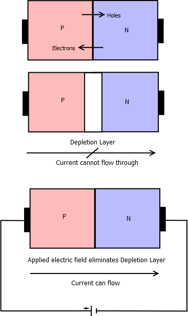 depletion layer and diode